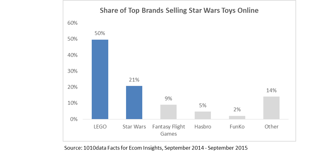 Share of Top Brands Selling Star Wars Toys Online